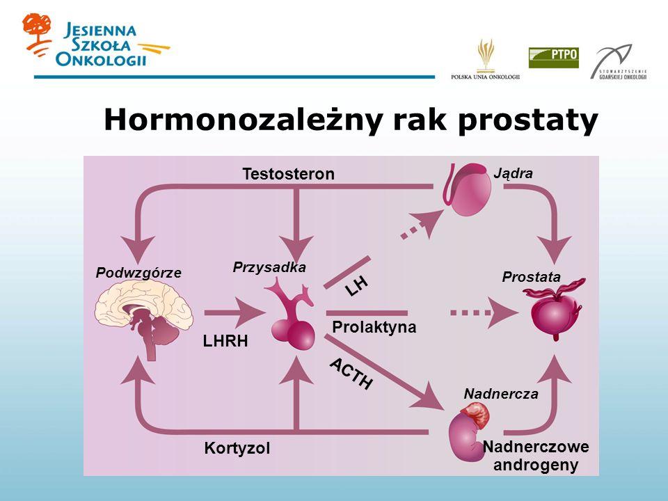 Hormonozależny rak prostaty