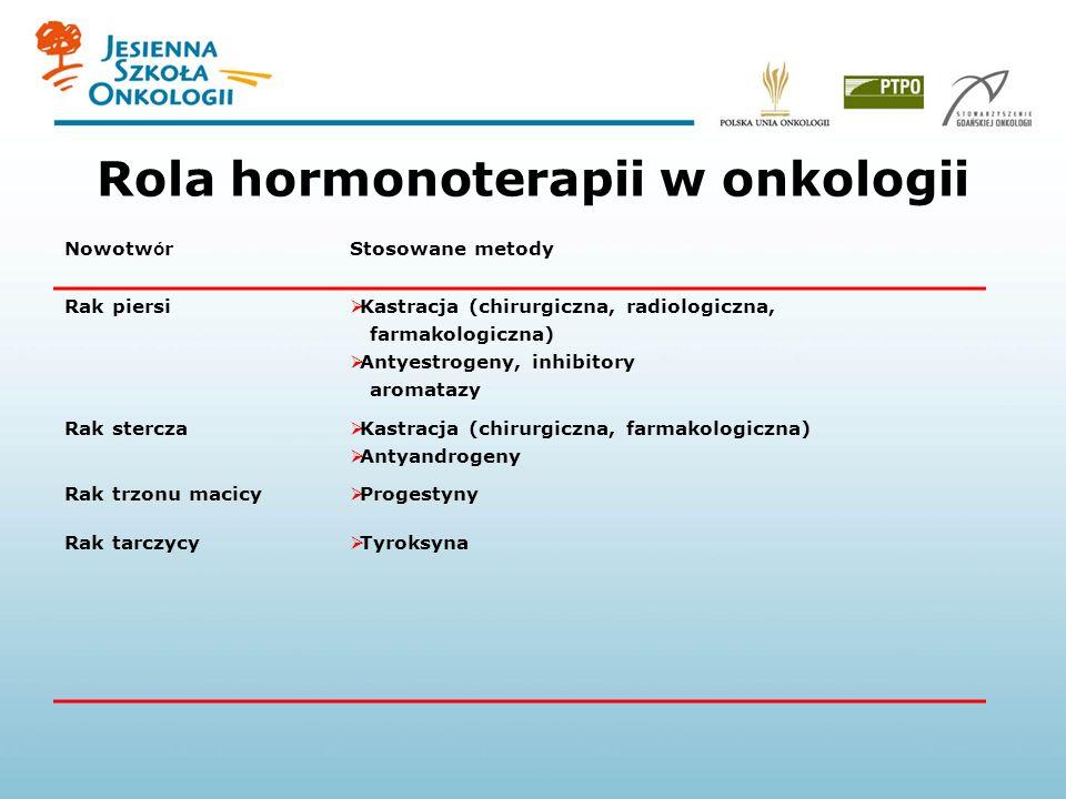 Rola hormonoterapii w onkologii