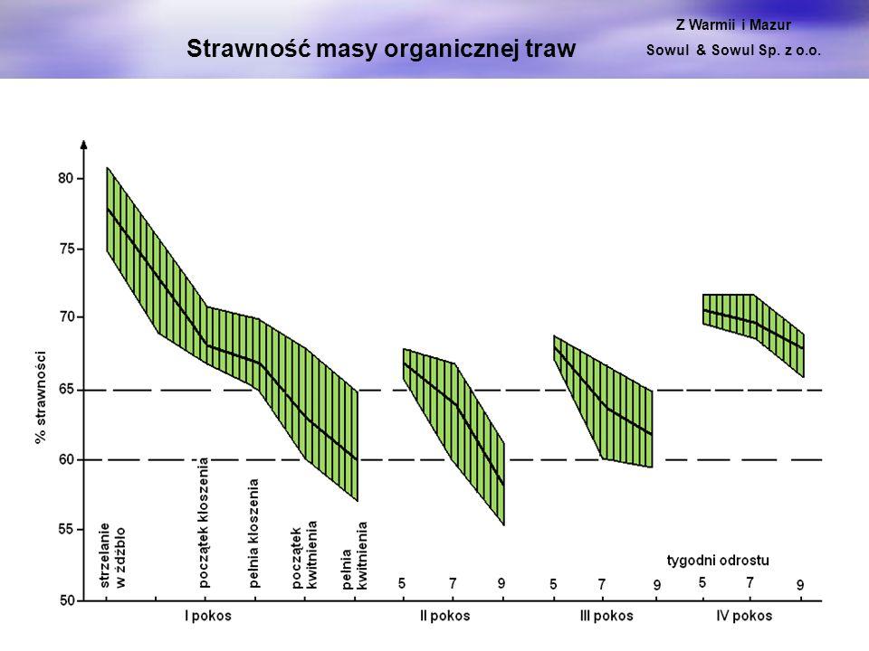Strawność masy organicznej traw