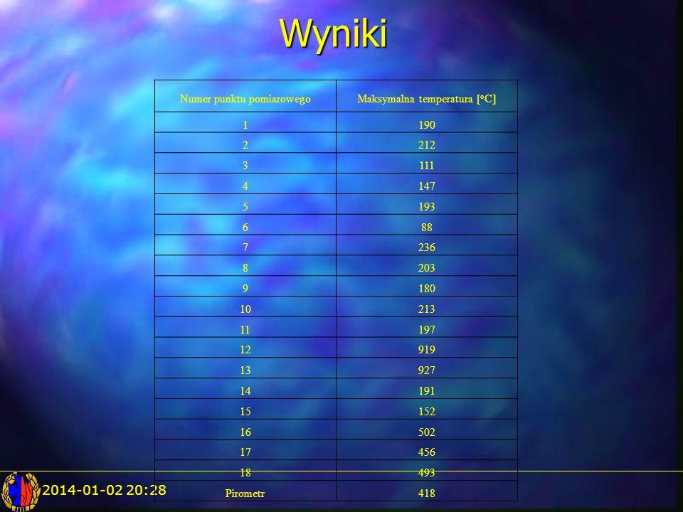 Wyniki 2017-03-24 09:40 Numer punktu pomiarowego
