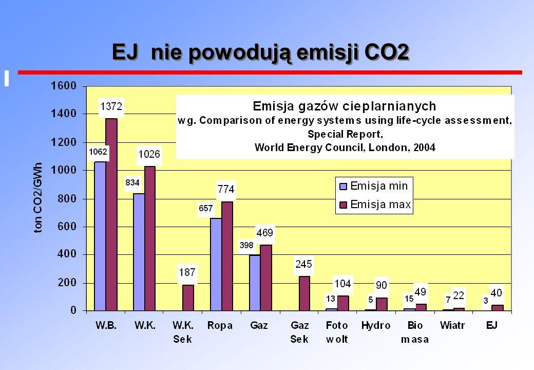 EJ nie powodują emisji CO2