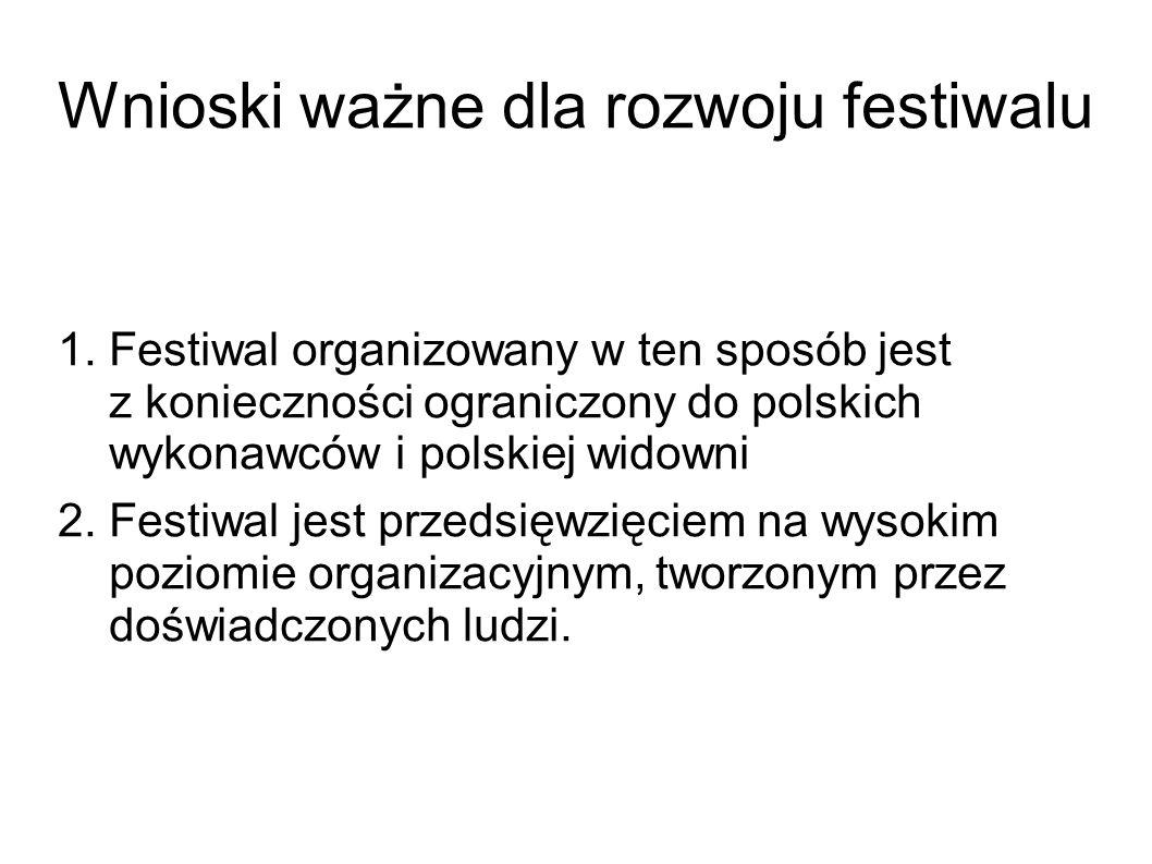 Wnioski ważne dla rozwoju festiwalu