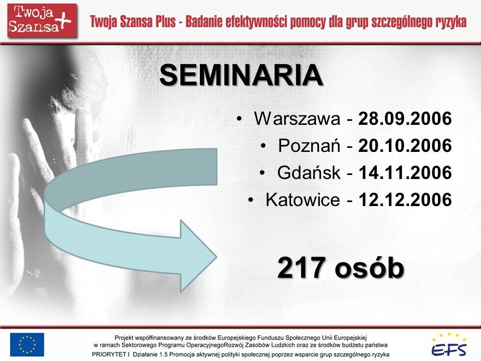 SEMINARIA 217 osób Warszawa - 28.09.2006 Poznań - 20.10.2006