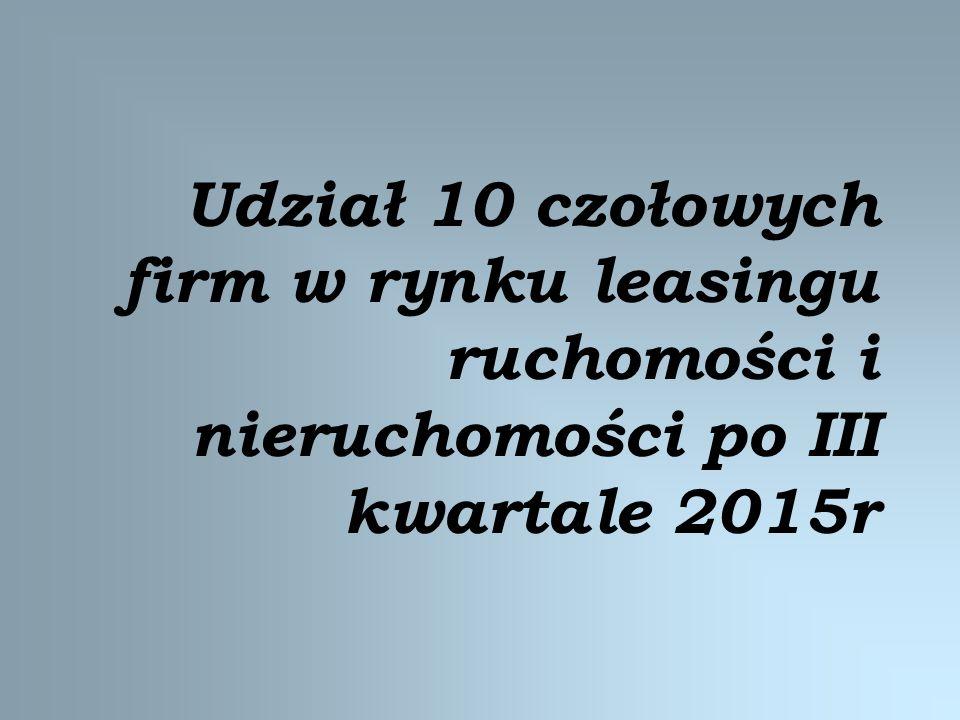 Udział 10 czołowych firm w rynku leasingu ruchomości i nieruchomości po III kwartale 2015r