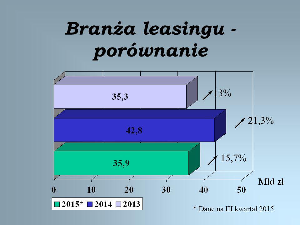 Branża leasingu - porównanie