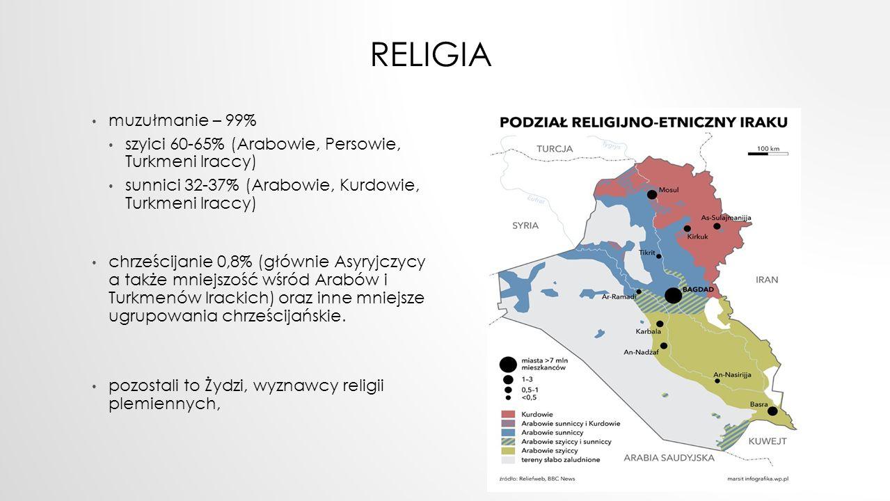 religia muzułmanie – 99% szyici 60-65% (Arabowie, Persowie, Turkmeni Iraccy) sunnici 32-37% (Arabowie, Kurdowie, Turkmeni Iraccy)