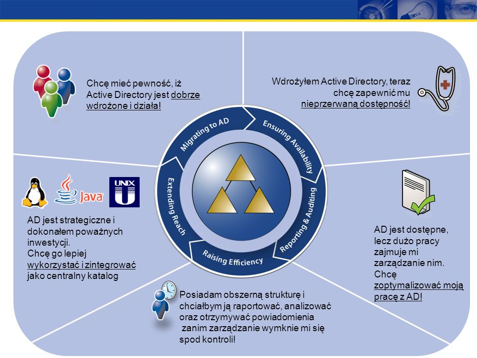 Chcę mieć pewność, iżActive Directory jest dobrze wdrożone i działa! Wdrożyłem Active Directory, teraz chcę zapewnić mu nieprzerwaną dostępność!