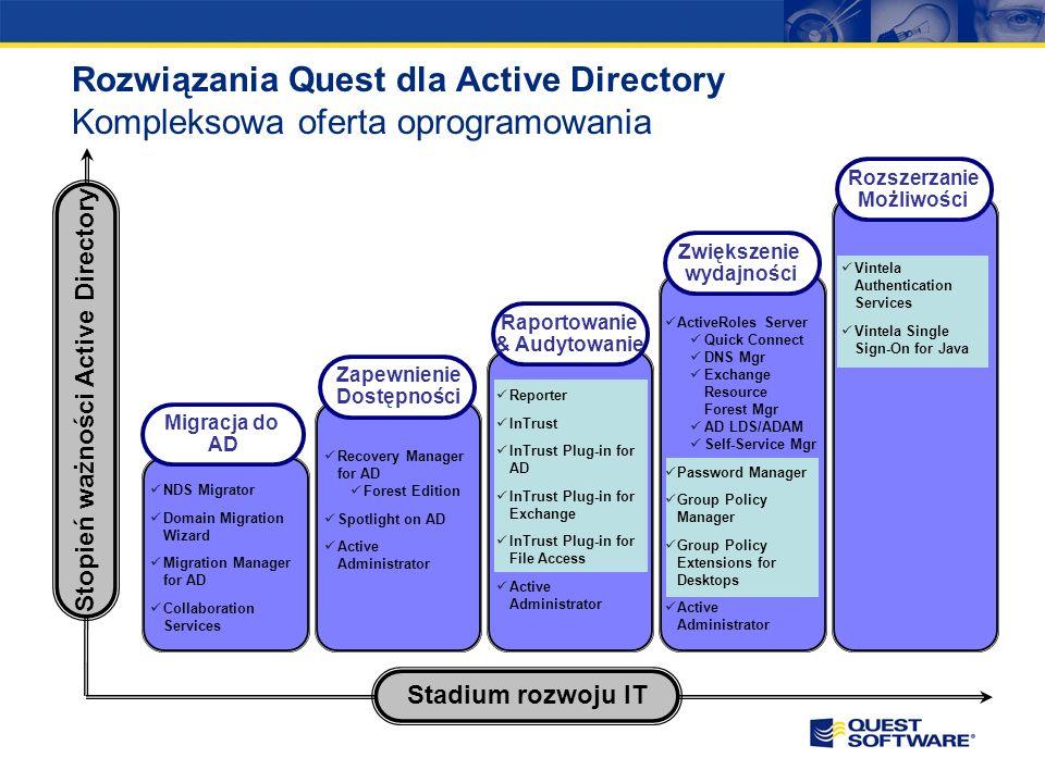 Stopień ważności Active Directory
