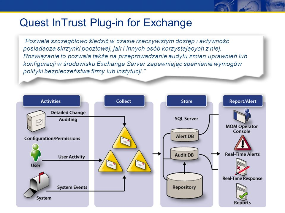 Quest InTrust Plug-in for Exchange