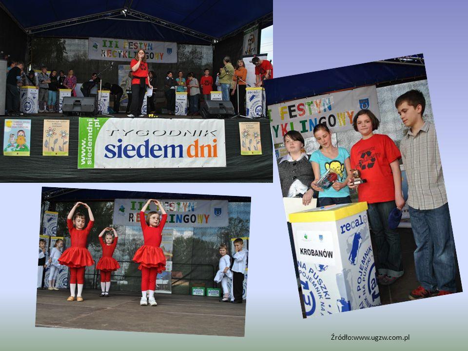 Źródło:www.ugzw.com.pl