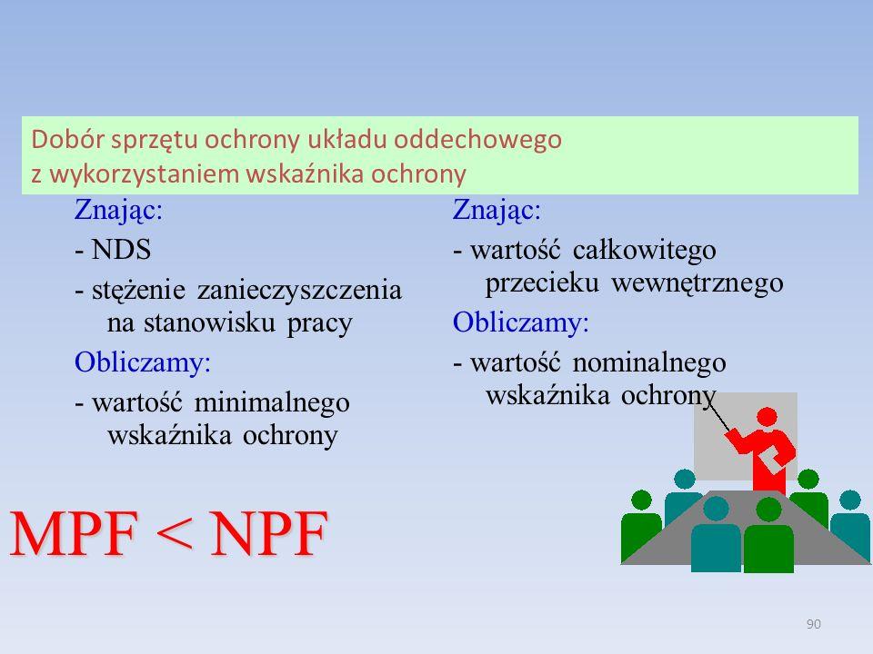 MPF < NPF Znając: - NDS
