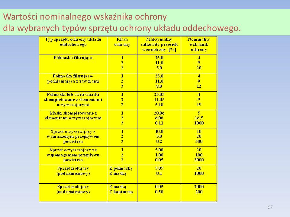 Wartości nominalnego wskaźnika ochrony dla wybranych typów sprzętu ochrony układu oddechowego.