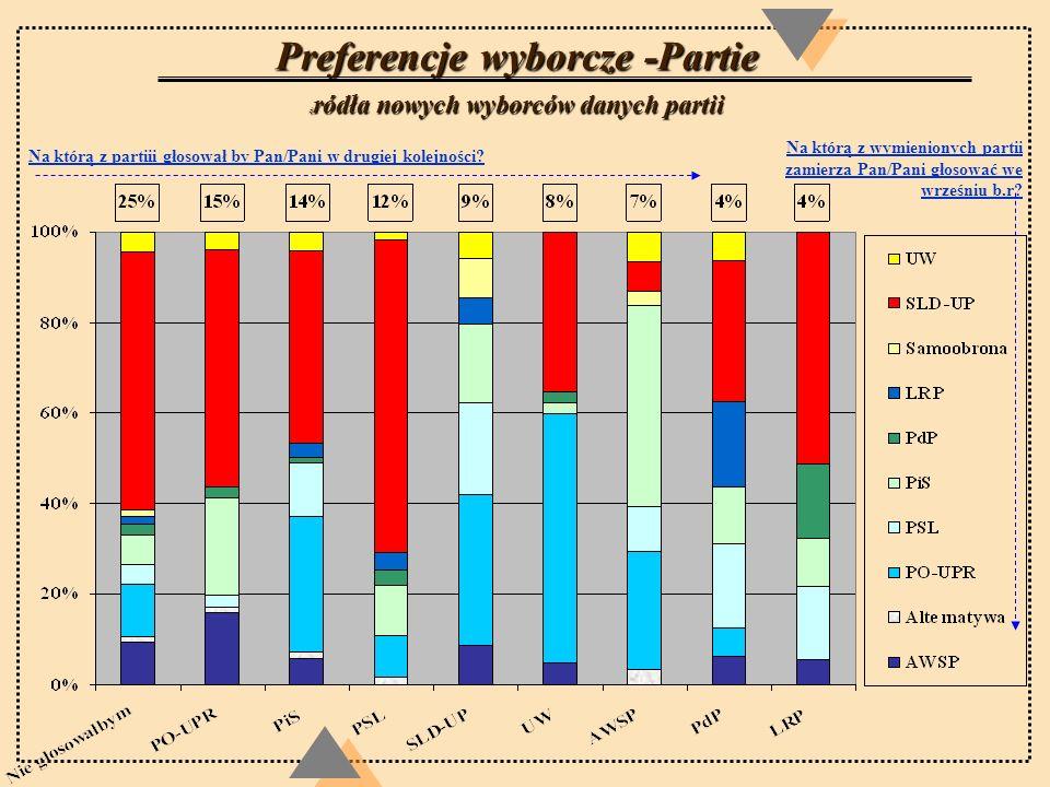 Preferencje wyborcze -Partie źródła nowych wyborców danych partii