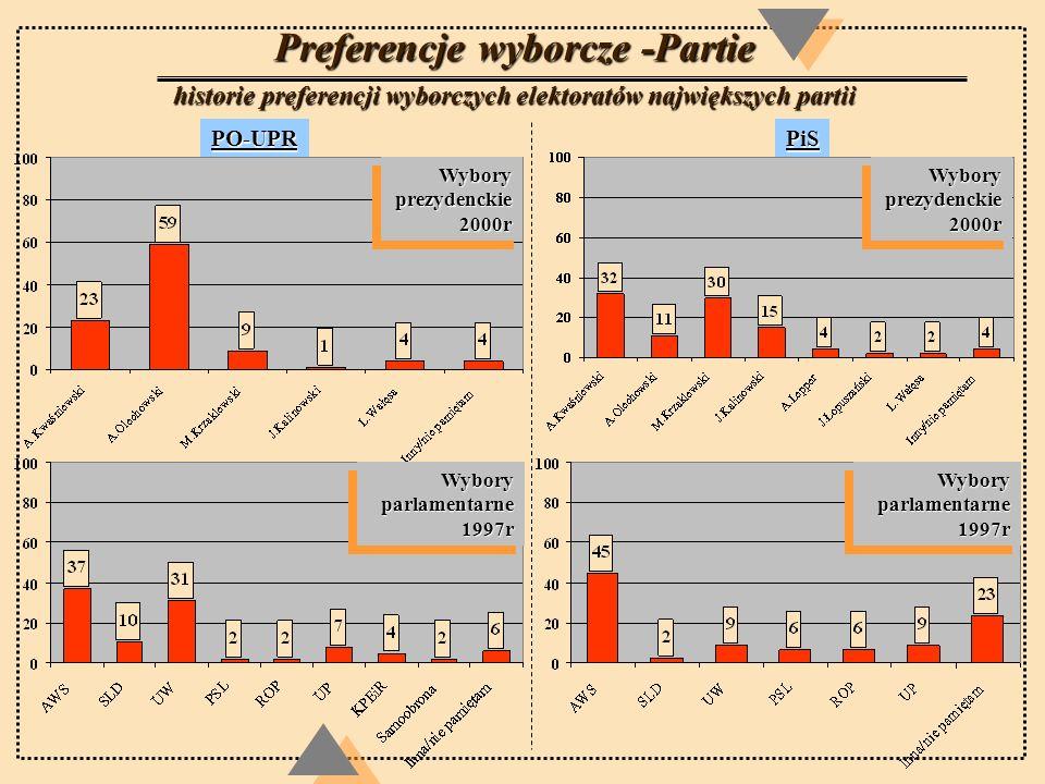 Preferencje wyborcze -Partie historie preferencji wyborczych elektoratów największych partii