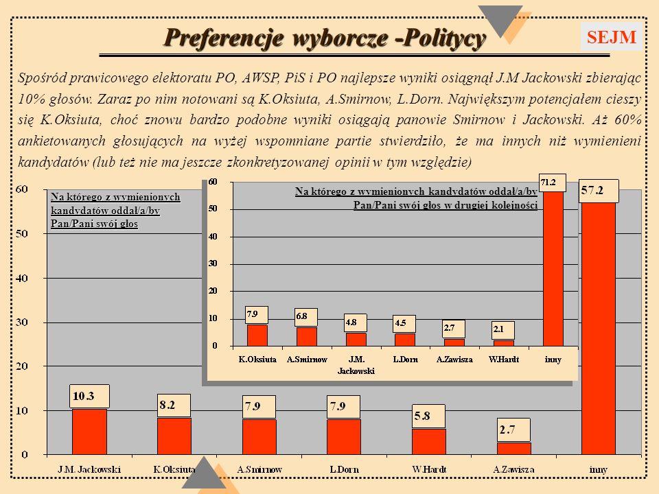 Preferencje wyborcze -Politycy