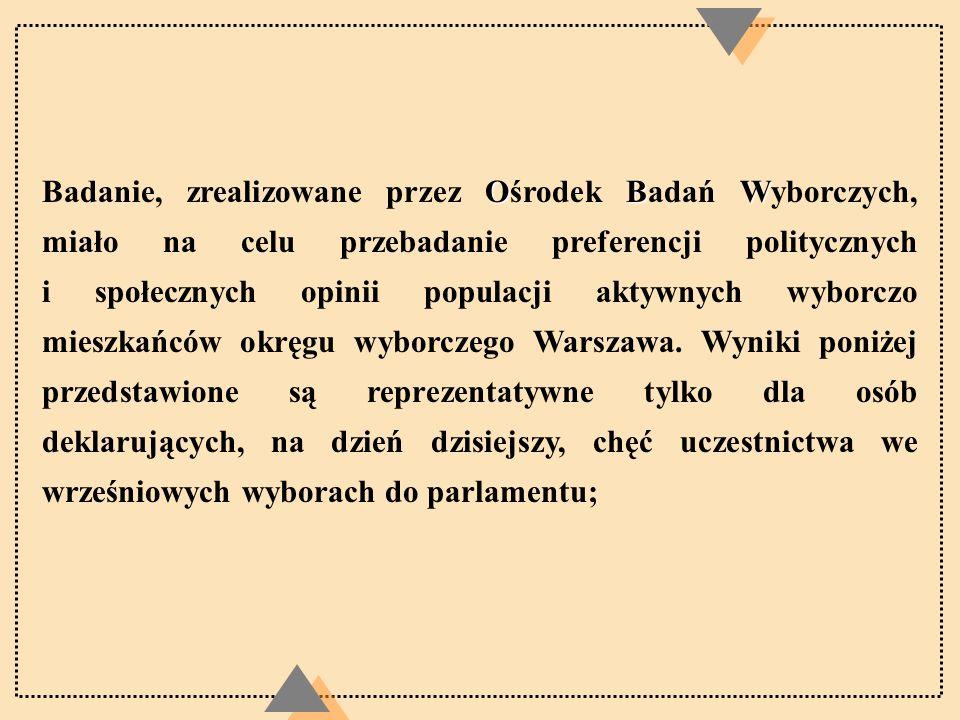 Badanie, zrealizowane przez Ośrodek Badań Wyborczych, miało na celu przebadanie preferencji politycznych i społecznych opinii populacji aktywnych wyborczo mieszkańców okręgu wyborczego Warszawa.