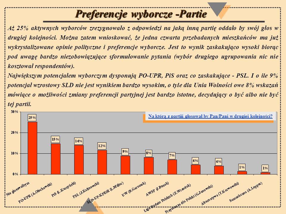 Preferencje wyborcze -Partie