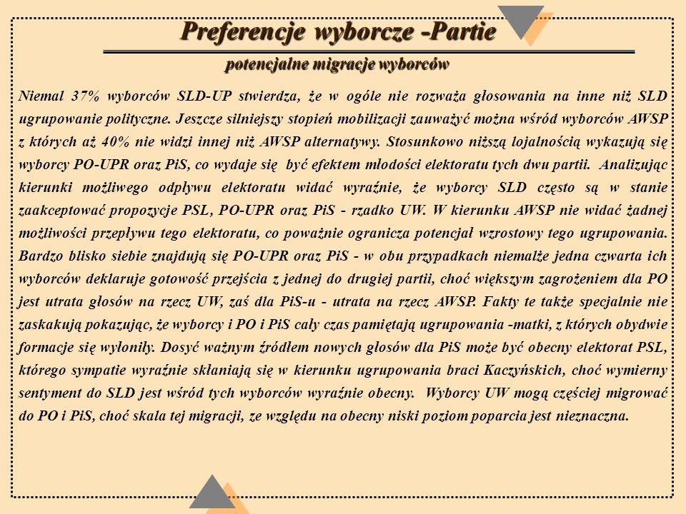 Preferencje wyborcze -Partie potencjalne migracje wyborców