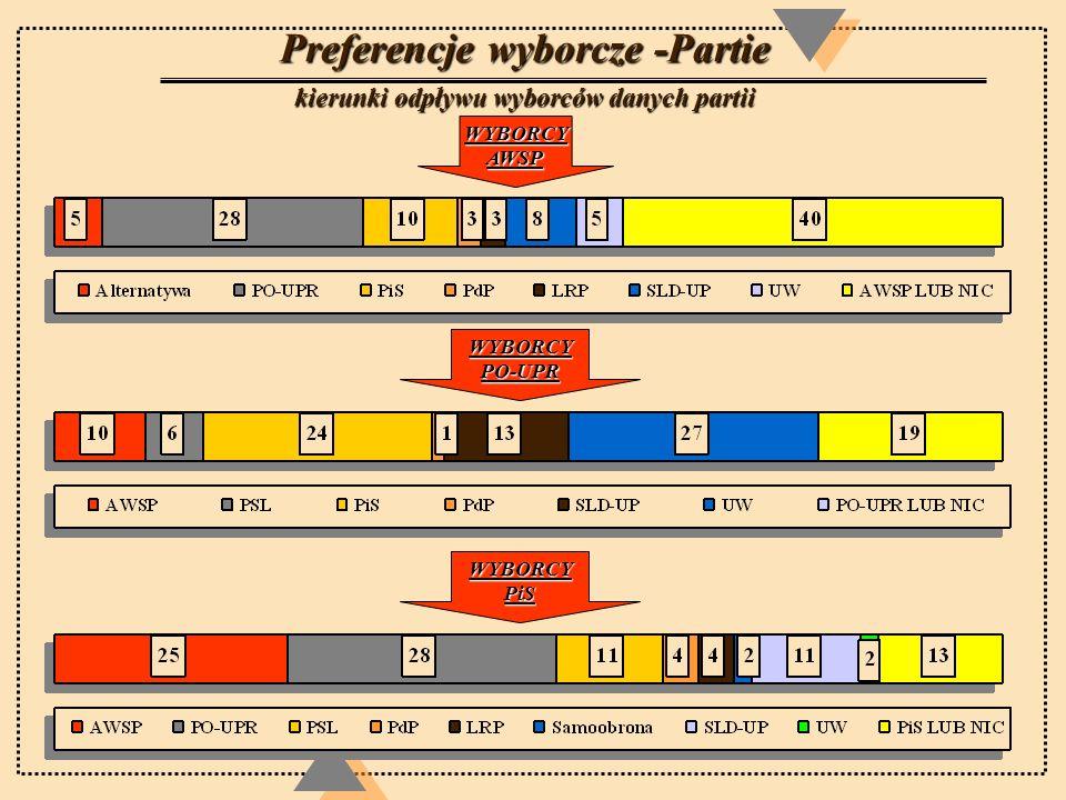 Preferencje wyborcze -Partie kierunki odpływu wyborców danych partii