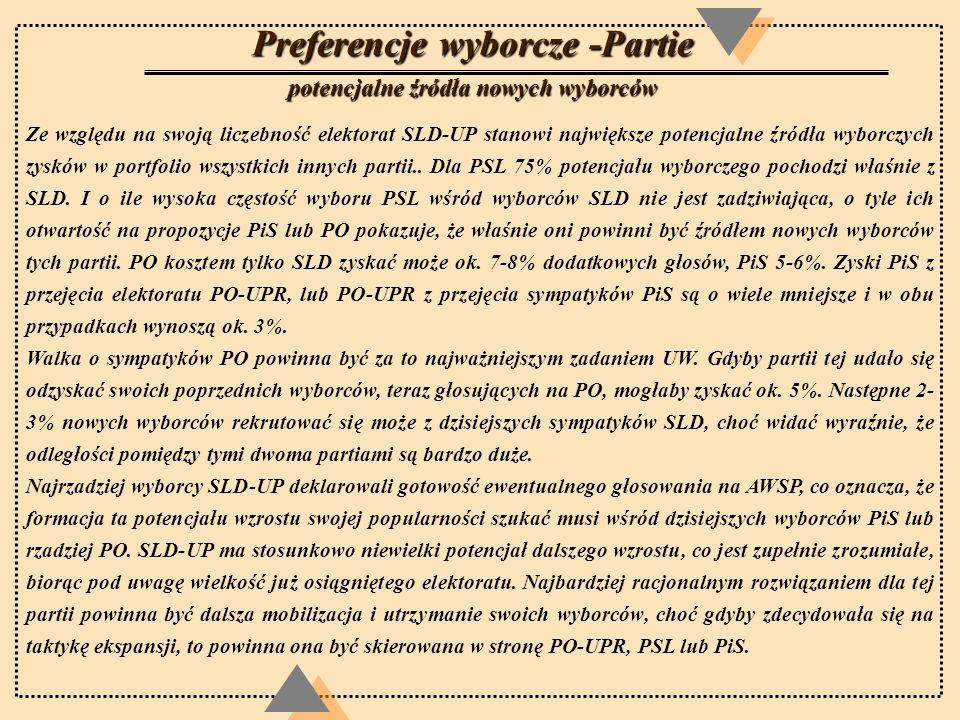 Preferencje wyborcze -Partie potencjalne źródła nowych wyborców