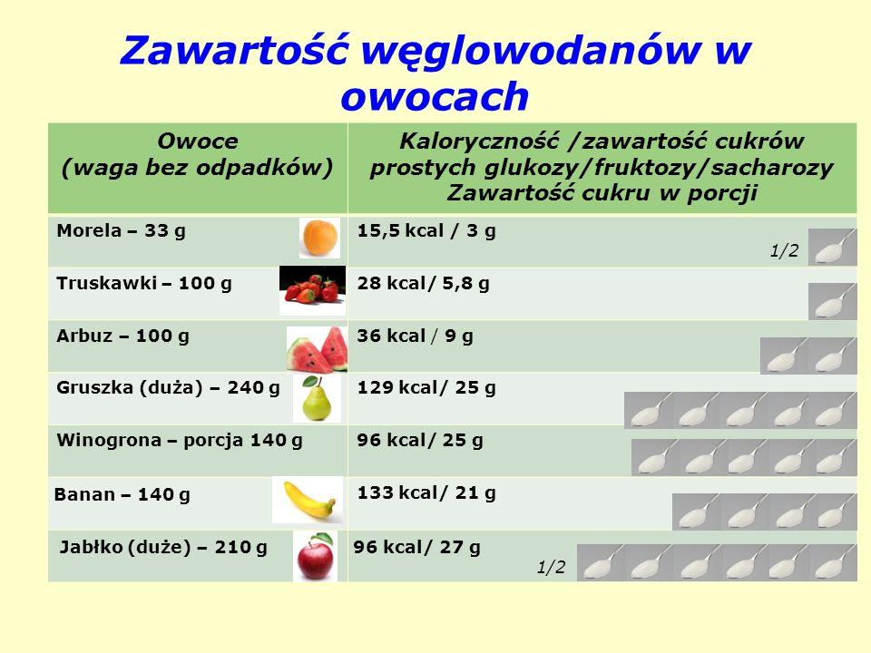 Zawartość węglowodanów w owocach