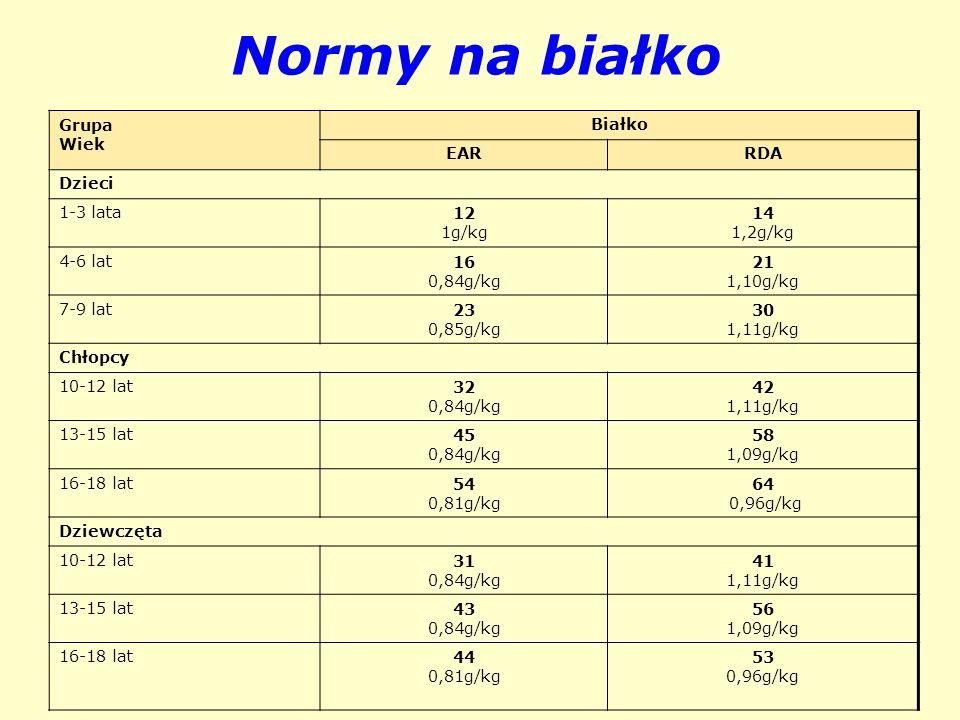 Normy na białko Grupa Wiek Białko EAR RDA Dzieci 1-3 lata 12 1g/kg 14