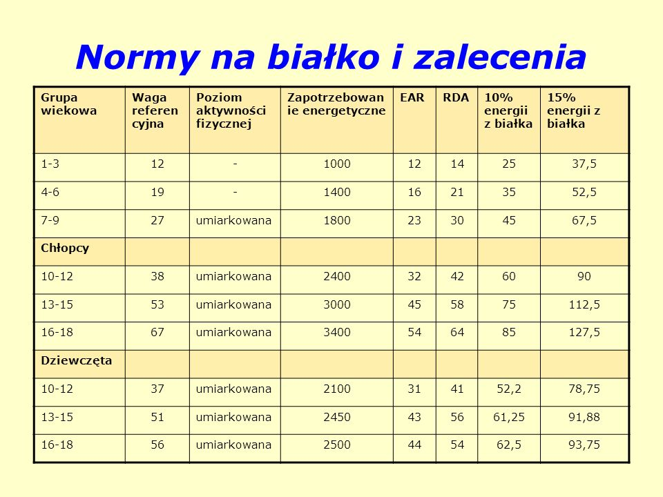Normy na białko i zalecenia