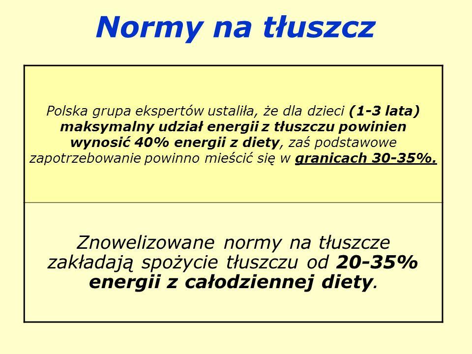 Normy na tłuszcz
