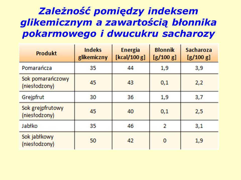 Zależność pomiędzy indeksem glikemicznym a zawartością błonnika pokarmowego i dwucukru sacharozy