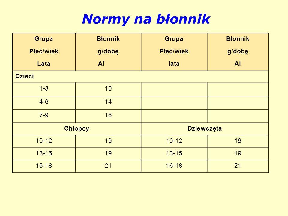 Normy na błonnik Grupa Błonnik Płeć/wiek g/dobę Lata AI lata Dzieci
