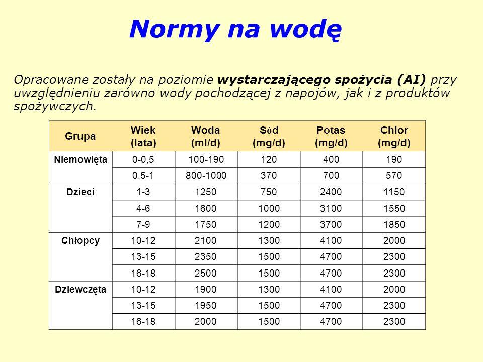 Normy na wodę Grupa Wiek (lata) Woda (ml/d) Sód (mg/d) Potas Chlor