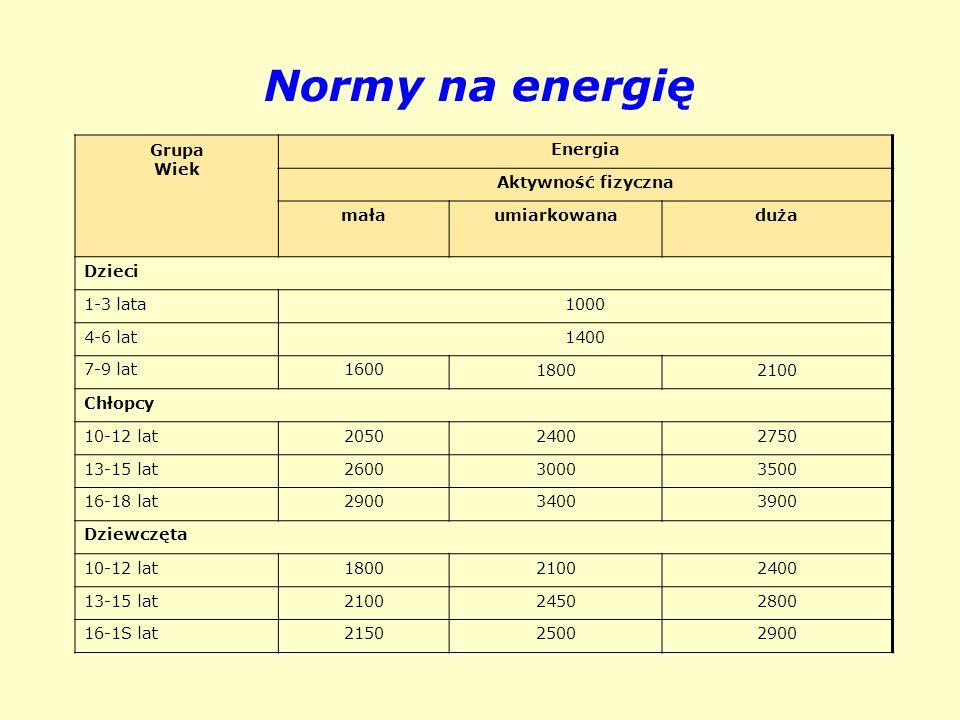 Normy na energię Grupa Wiek Energia Aktywność fizyczna mała