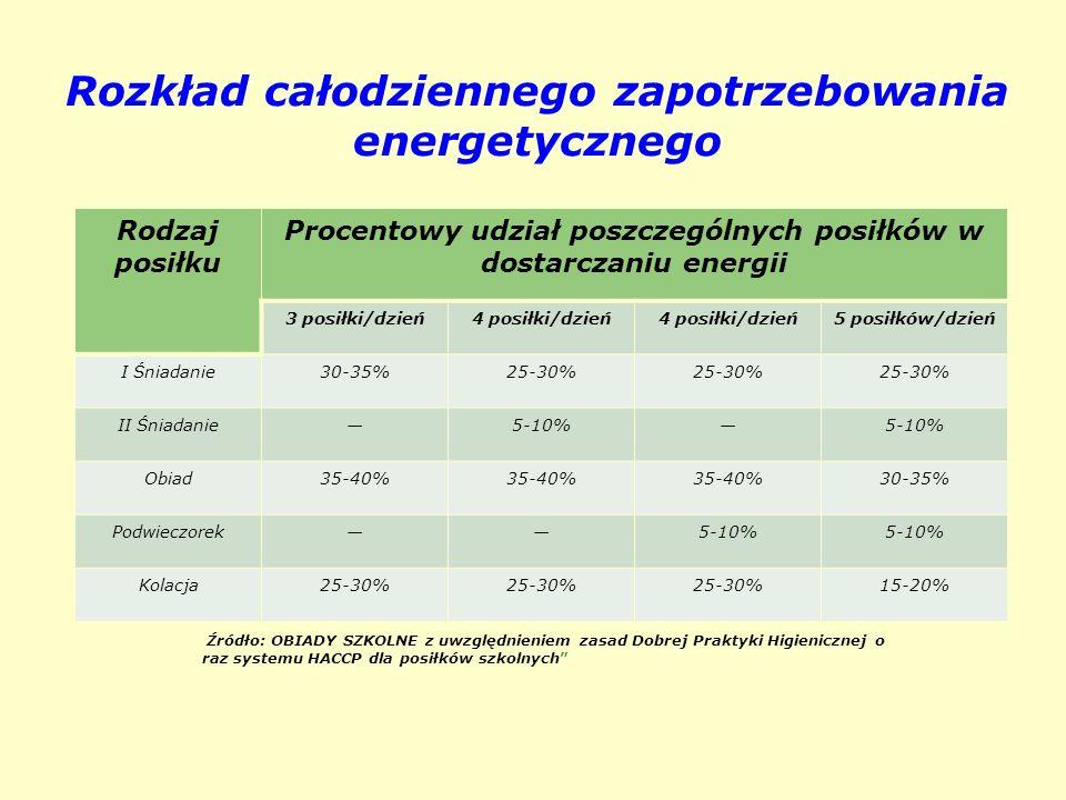 Rozkład całodziennego zapotrzebowania energetycznego