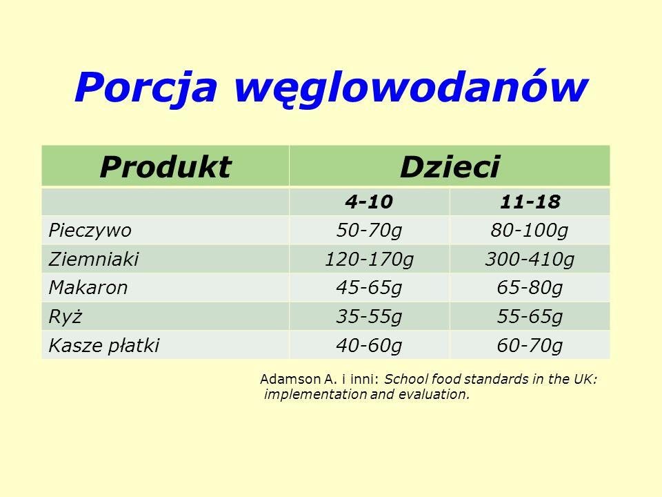 Porcja węglowodanów Produkt Dzieci 4-10 11-18 Pieczywo 50-70g 80-100g