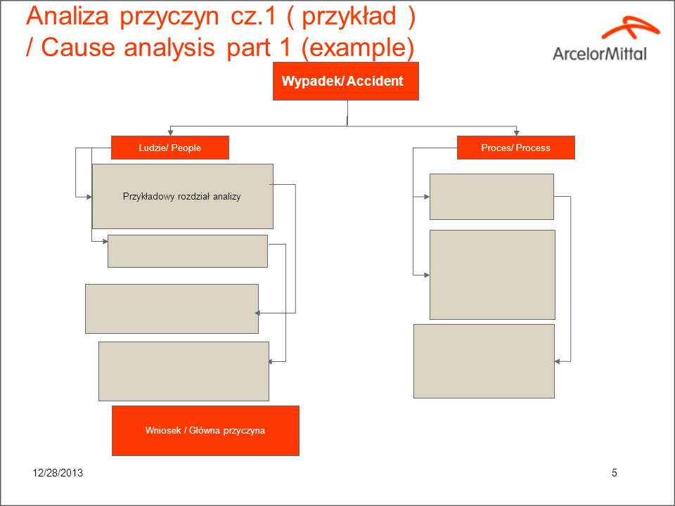 Analiza przyczyn cz.1 ( przykład ) / Cause analysis part 1 (example)