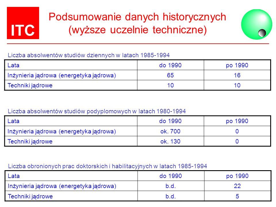 Podsumowanie danych historycznych (wyższe uczelnie techniczne)
