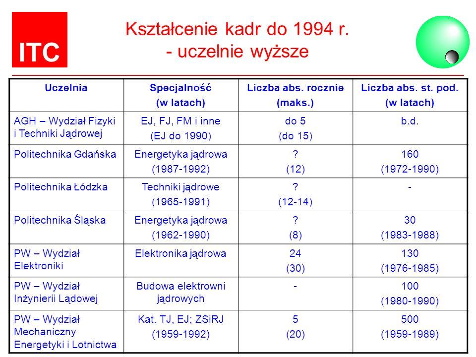 Kształcenie kadr do 1994 r. - uczelnie wyższe
