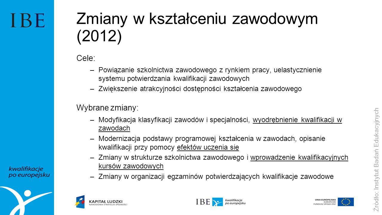 Zmiany w kształceniu zawodowym (2012)