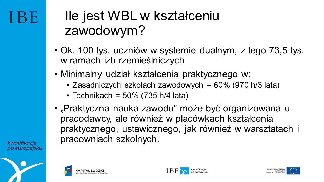 Ile jest WBL w kształceniu zawodowym