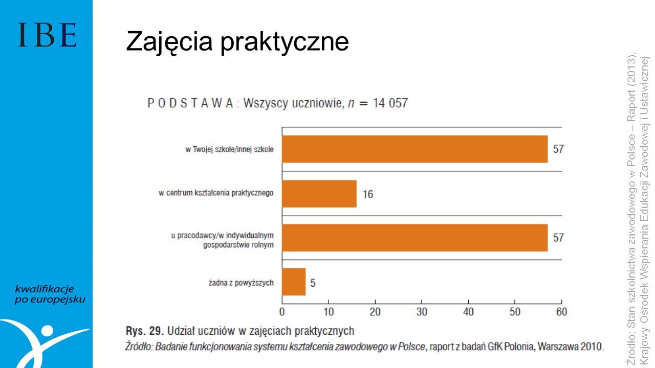 Zajęcia praktyczne Źródło: Stan szkolnictwa zawodowego w Polsce – Raport (2013), Krajowy Ośrodek Wspierania Edukacji Zawodowej i Ustawicznej.