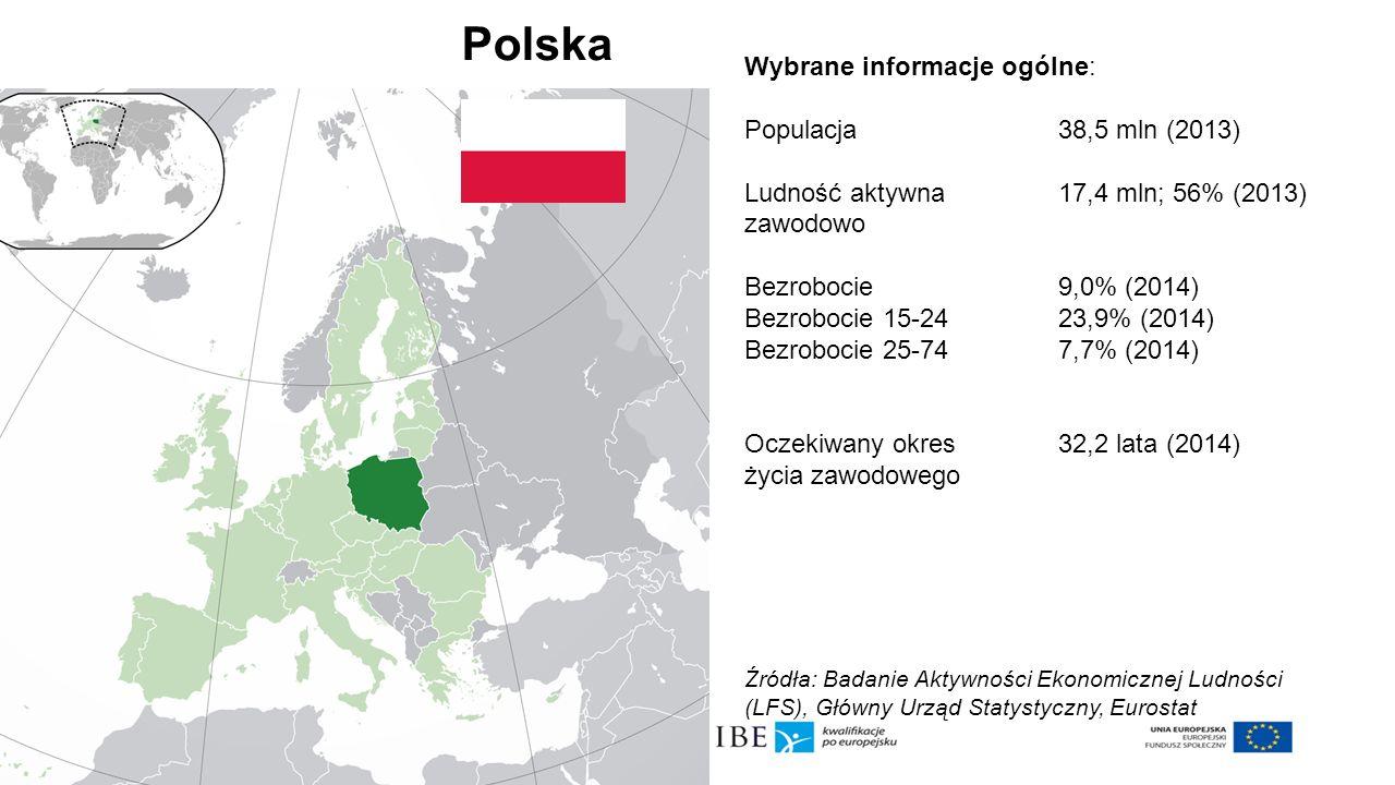 Polska Wybrane informacje ogólne: Populacja 38,5 mln (2013)
