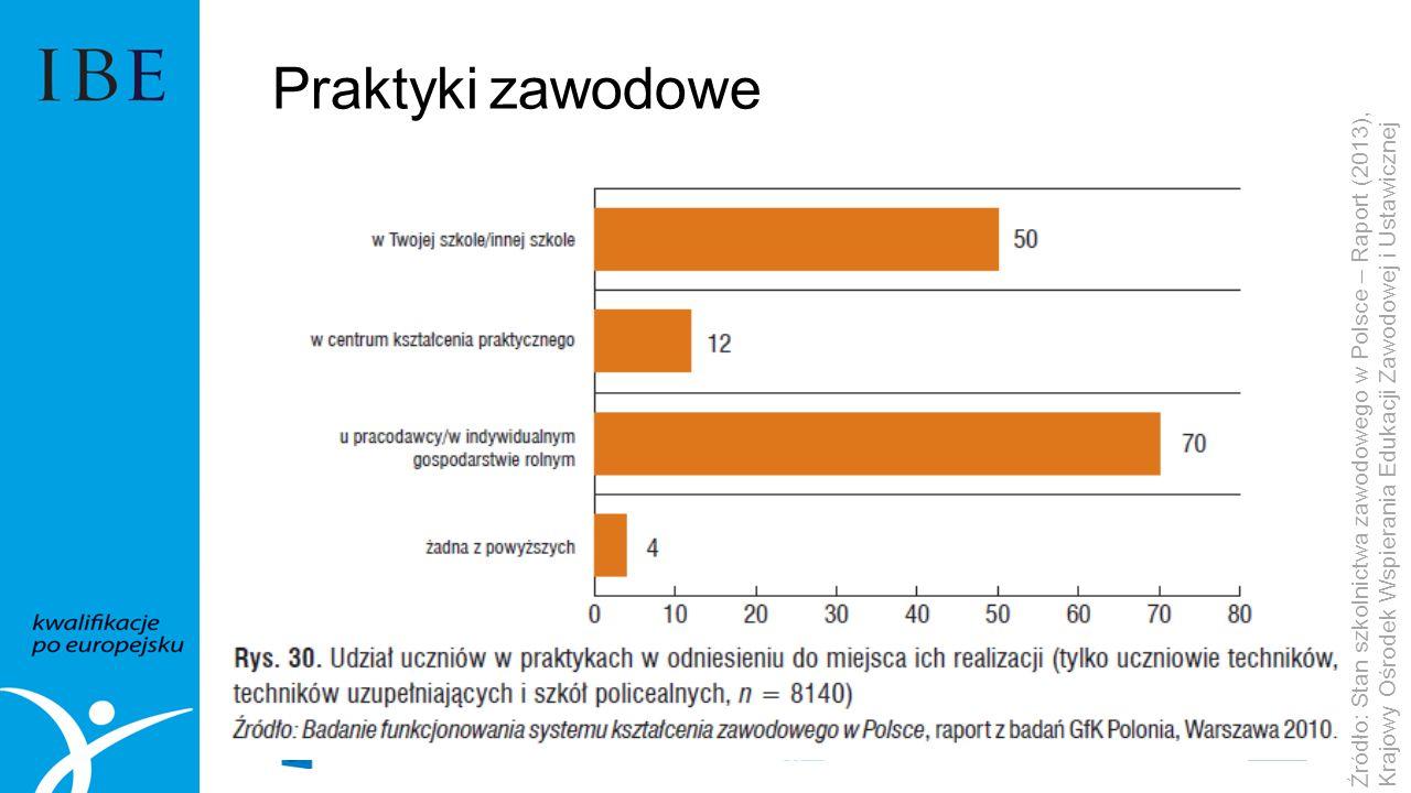 Praktyki zawodowe Źródło: Stan szkolnictwa zawodowego w Polsce – Raport (2013), Krajowy Ośrodek Wspierania Edukacji Zawodowej i Ustawicznej.