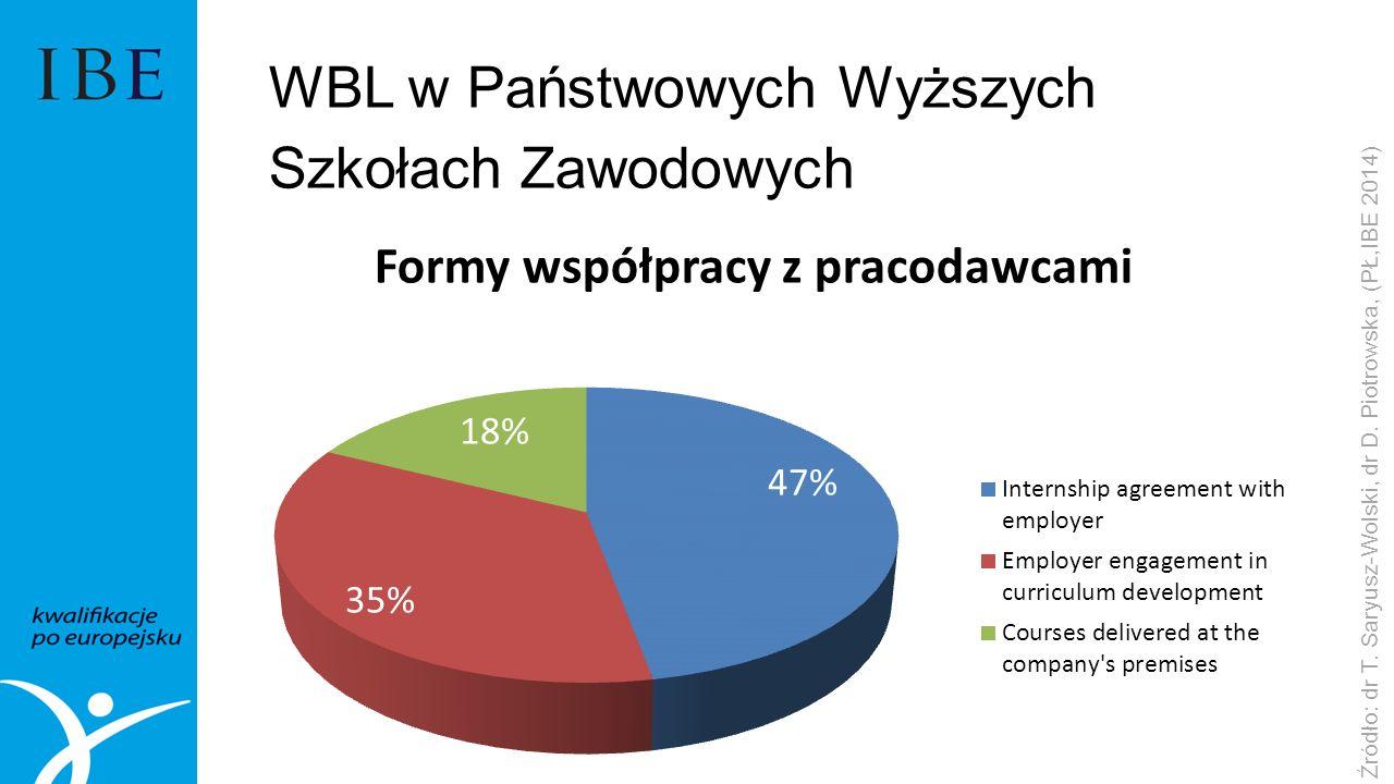 WBL w Państwowych Wyższych Szkołach Zawodowych
