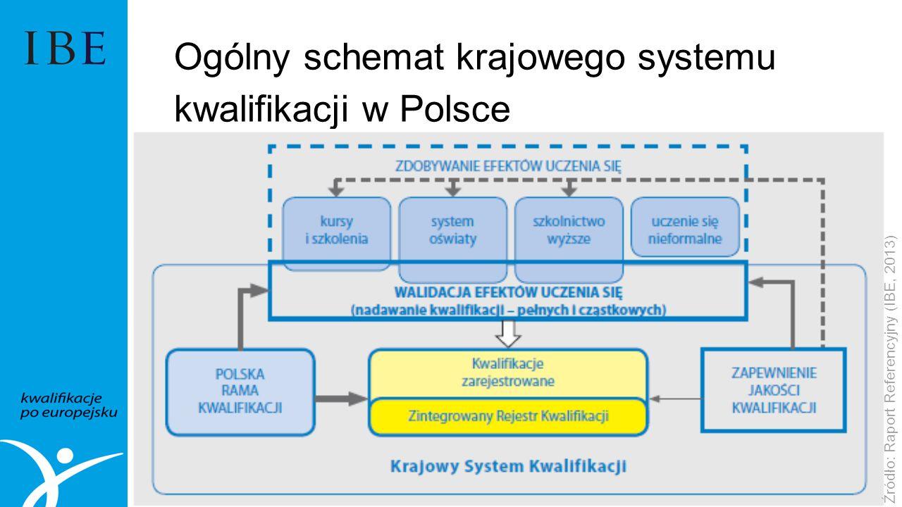 Ogólny schemat krajowego systemu kwalifikacji w Polsce