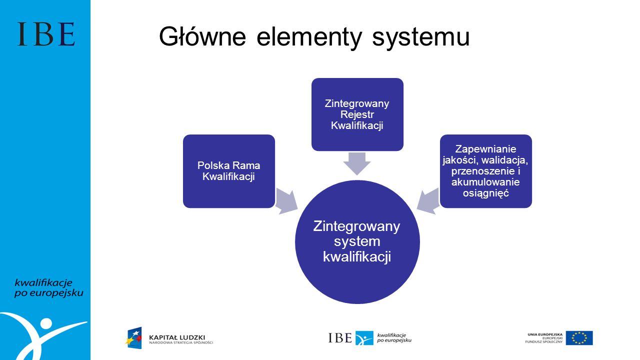 Główne elementy systemu