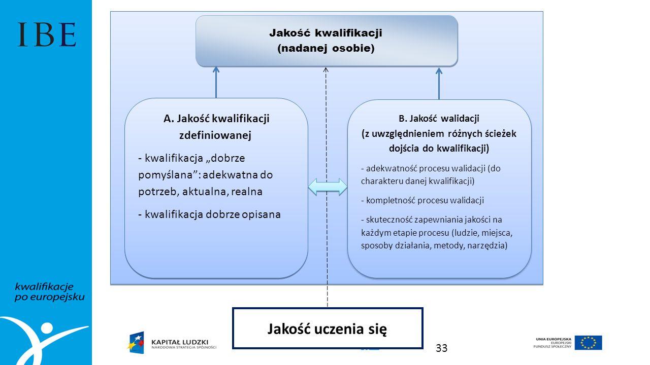 A. Jakość kwalifikacji zdefiniowanej