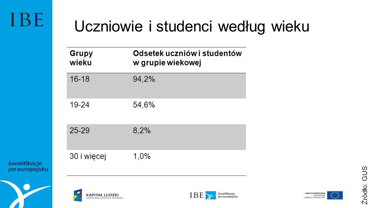 Uczniowie i studenci według wieku