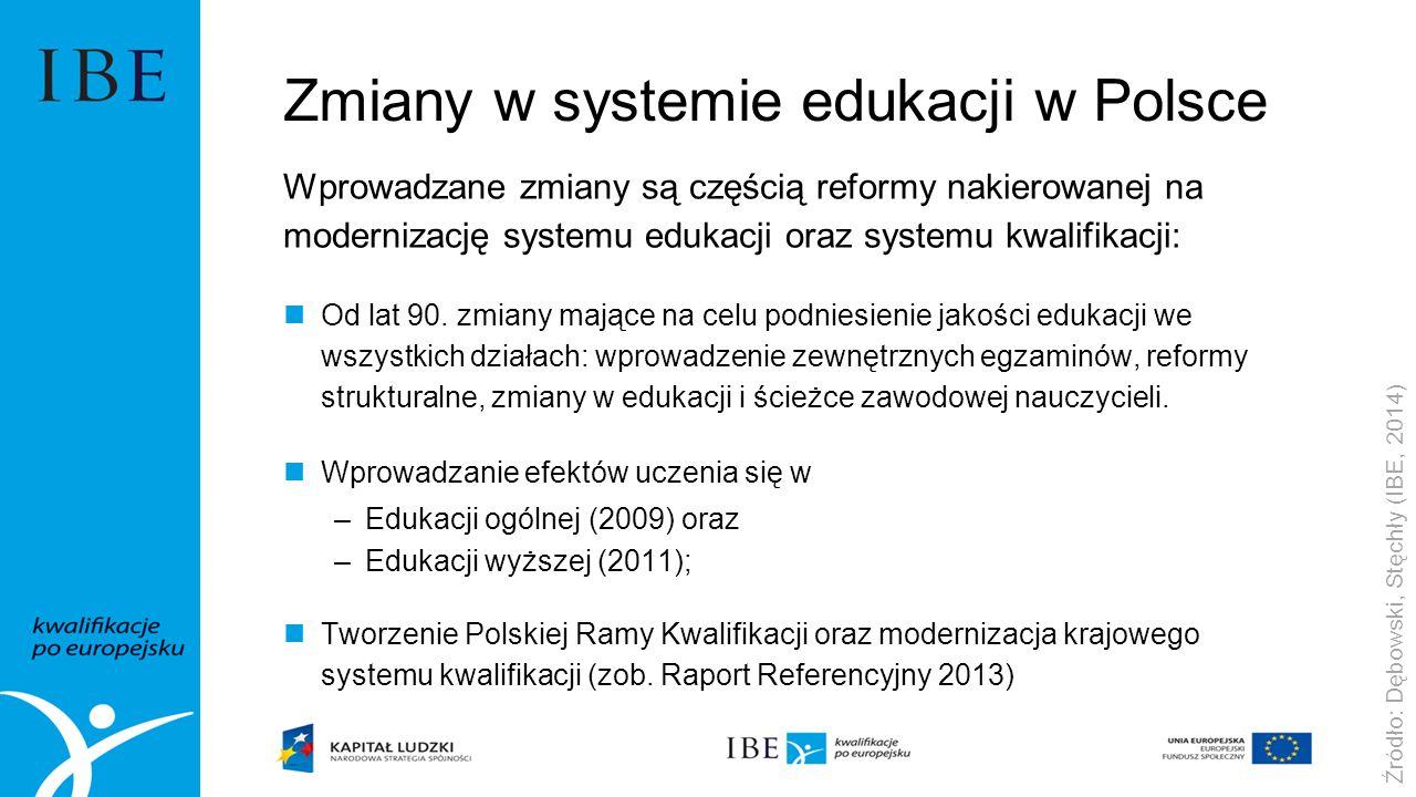Zmiany w systemie edukacji w Polsce