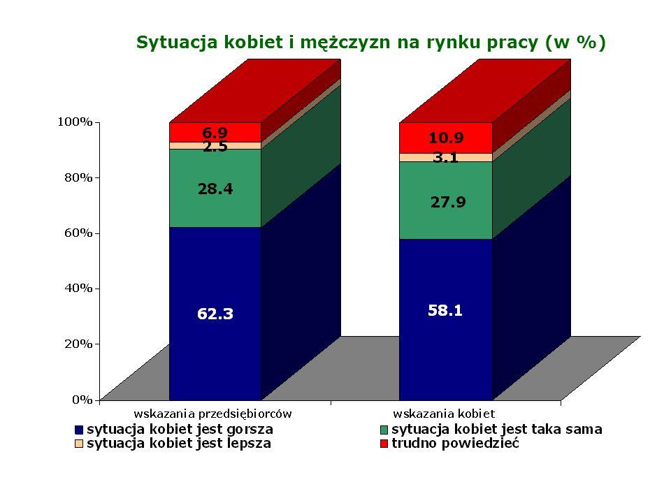 Sytuacja kobiet i mężczyzn na rynku pracy (w %)