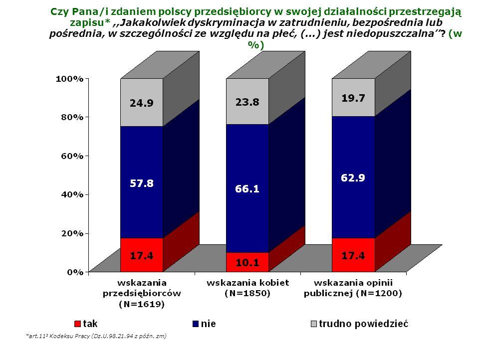Czy Pana/i zdaniem polscy przedsiębiorcy w swojej działalności przestrzegają zapisu* ,,Jakakolwiek dyskryminacja w zatrudnieniu, bezpośrednia lub pośrednia, w szczególności ze względu na płeć, (...) jest niedopuszczalna'' (w %)